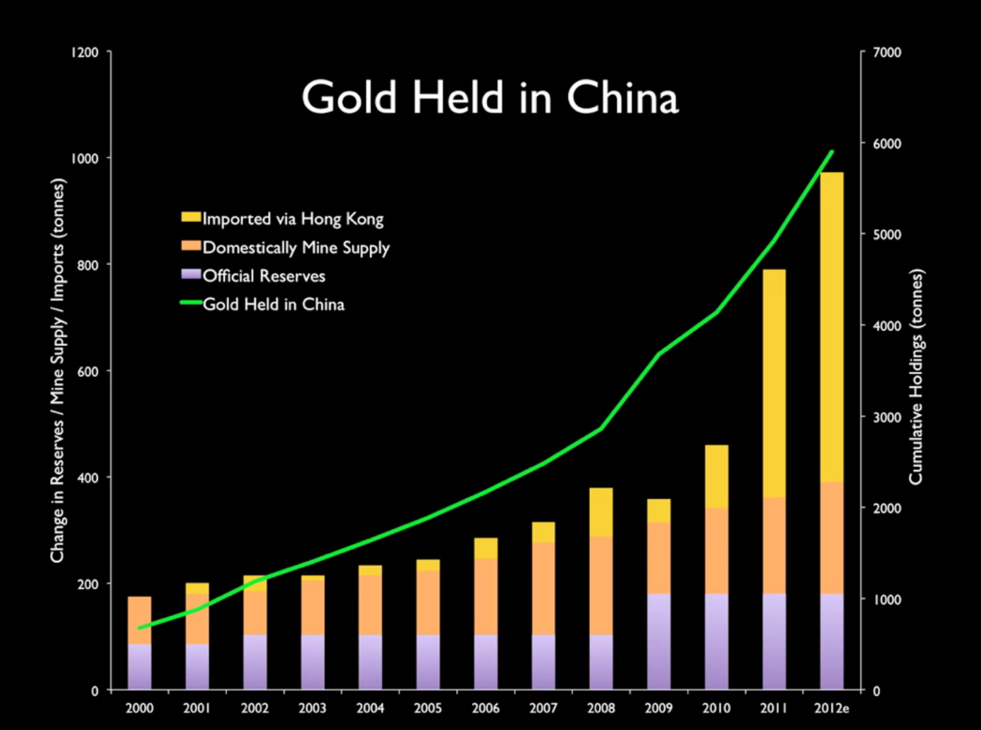 Chinese Gold Holding