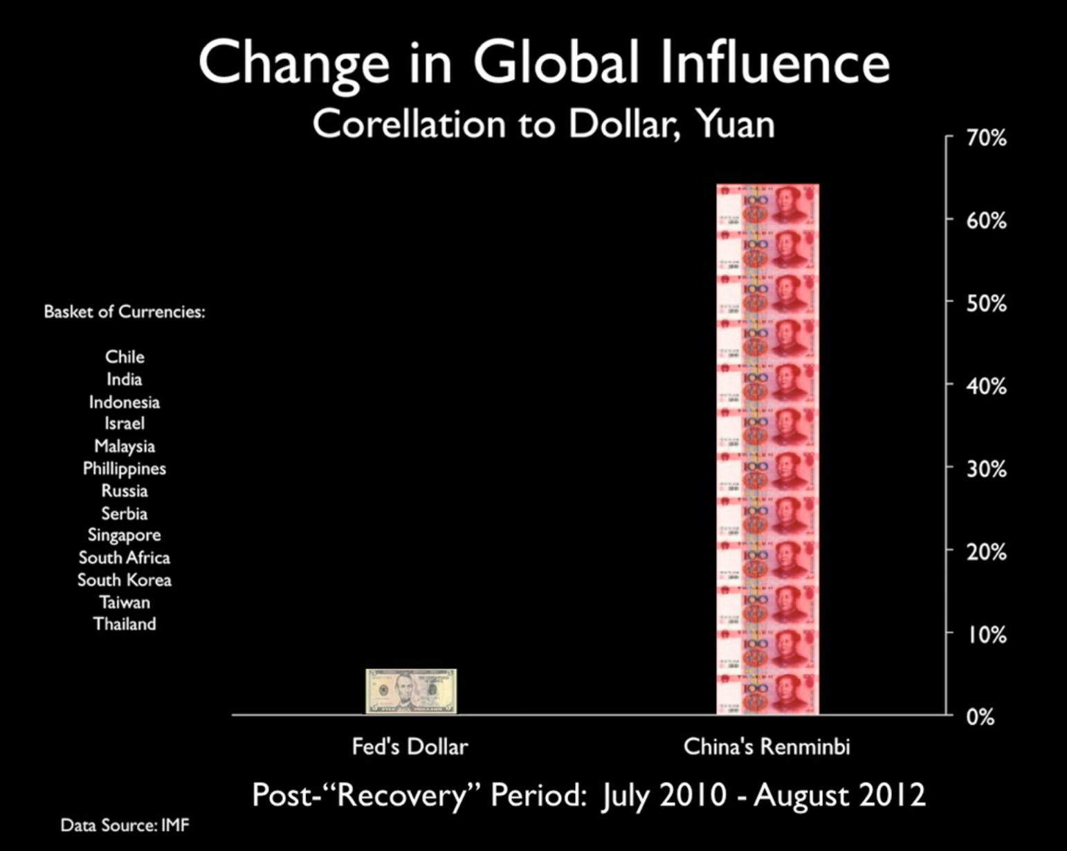 IMF post 2008