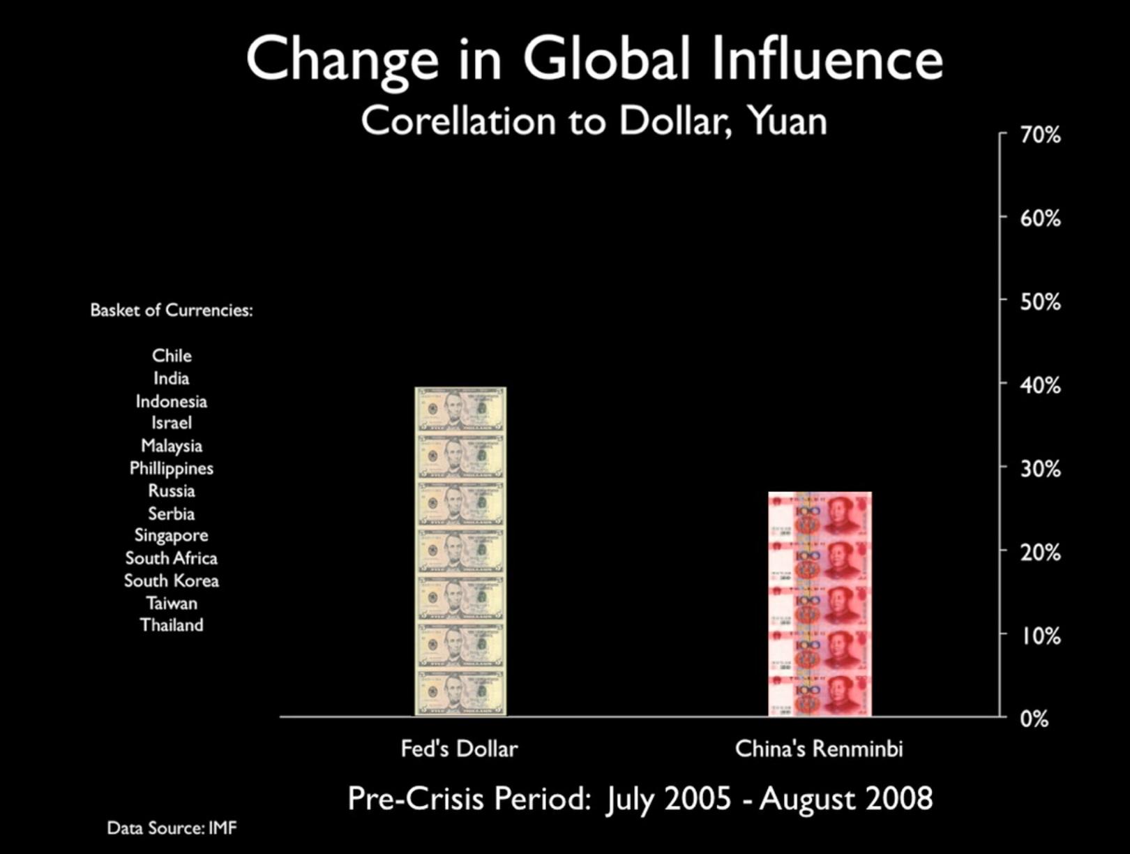 IMF pre 2008